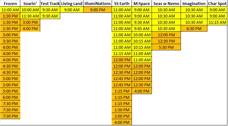 Epcot FastpassPlus Suggested Times